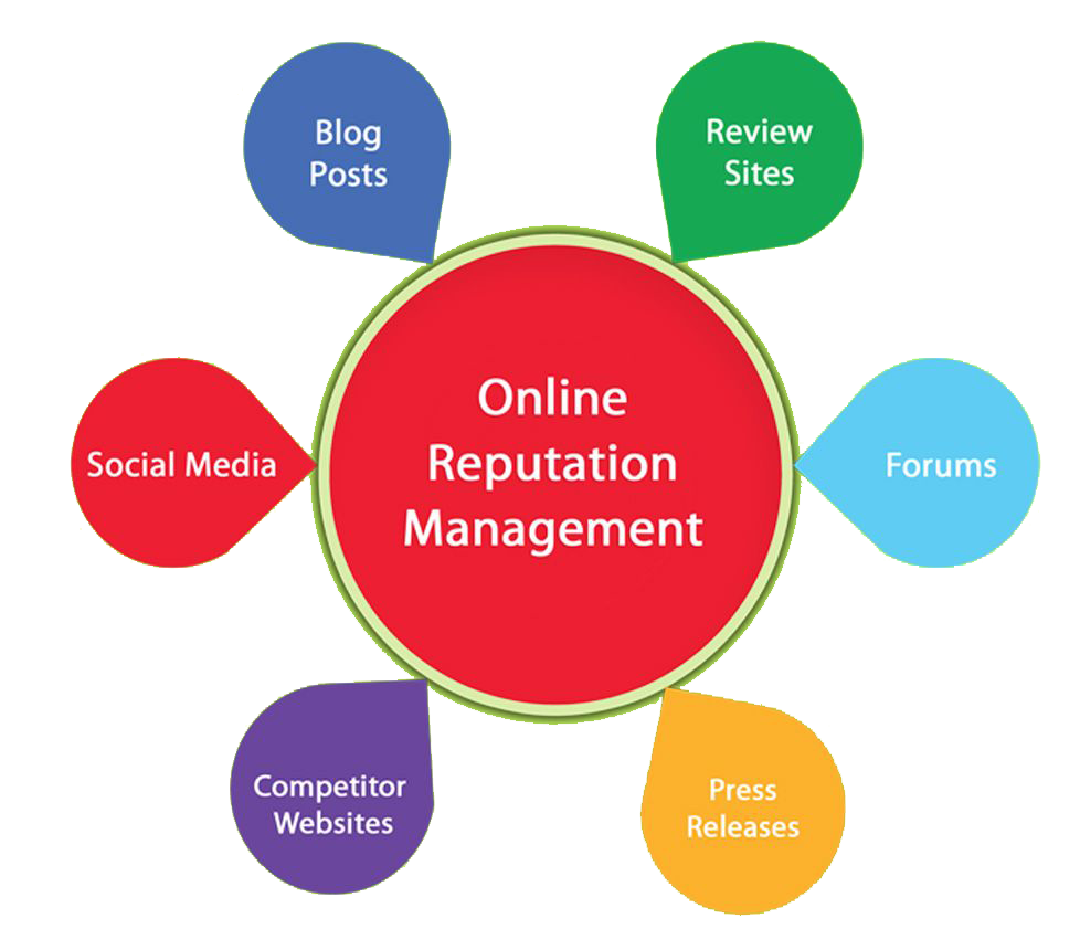 orm packages in Kolkata india, orm services, online reputation management, orm packages in india